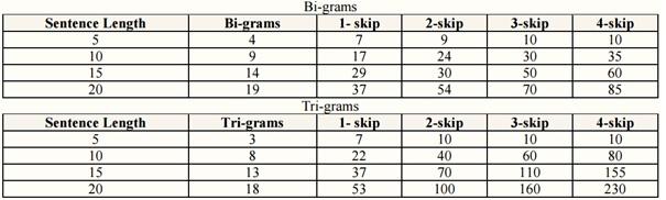 skip-gram
